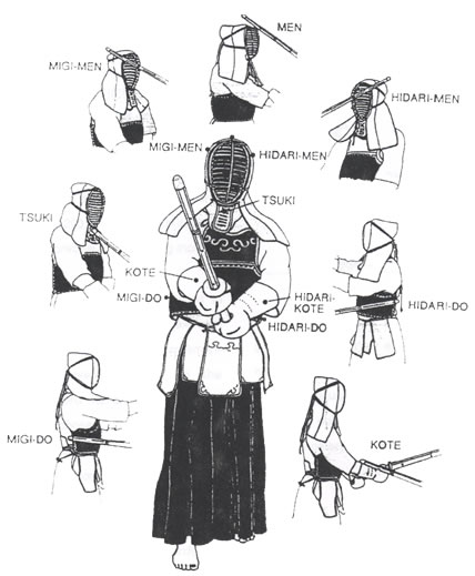 kendo-points