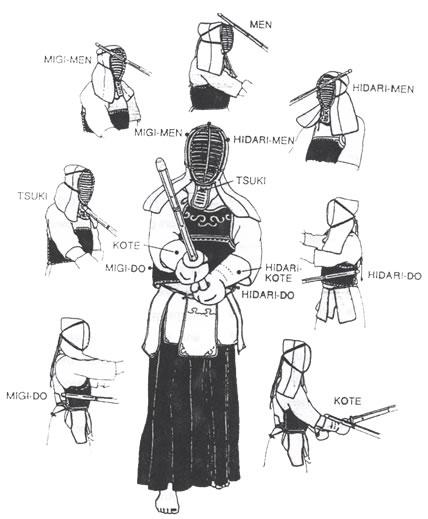 kendo-points